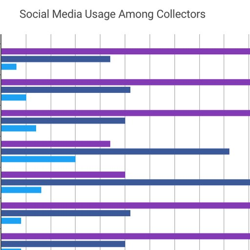 Art Collectors Like Instagram Best: Illustrated Findings From the Hiscox Report