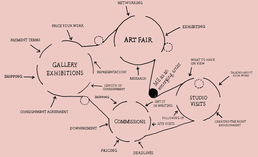 Emerging Artist Guide: How to Navigate Your Relationship with a Gallery